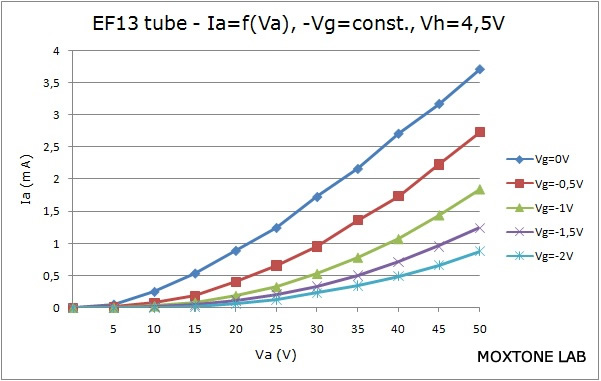 EF13 output characteristic