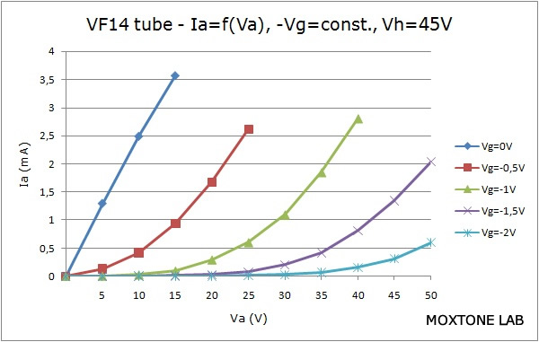 VF14 output characteristic